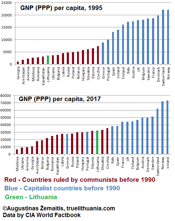 In the upper diagram, GNP per capita (PPP) of 1995 is compared. This was just after communist regimes have ended and the economic data from once-communist countries became reliable enough. At that time, every single ex-communist-ruled country lagged by an order of magnitude behind every single non-communist country. Fast forward to 2017 (the lower diagram) and we see that after two more decades of free market rule, the differences became much less pronounced, with most Western countries richer than most once-communist-ruled countries only relatively insignificantly. Lithuania has even became richer than Greece and Portugal.