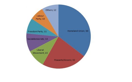 2020 Lithuanian parliamentary election results by seat